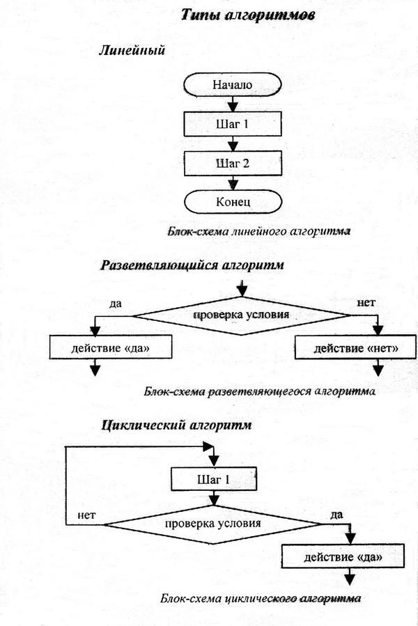 Описание алгоритмов с.
