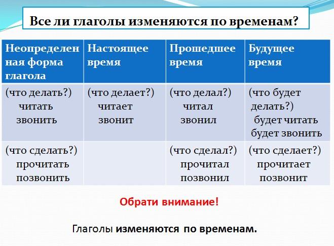 по русскому языку для